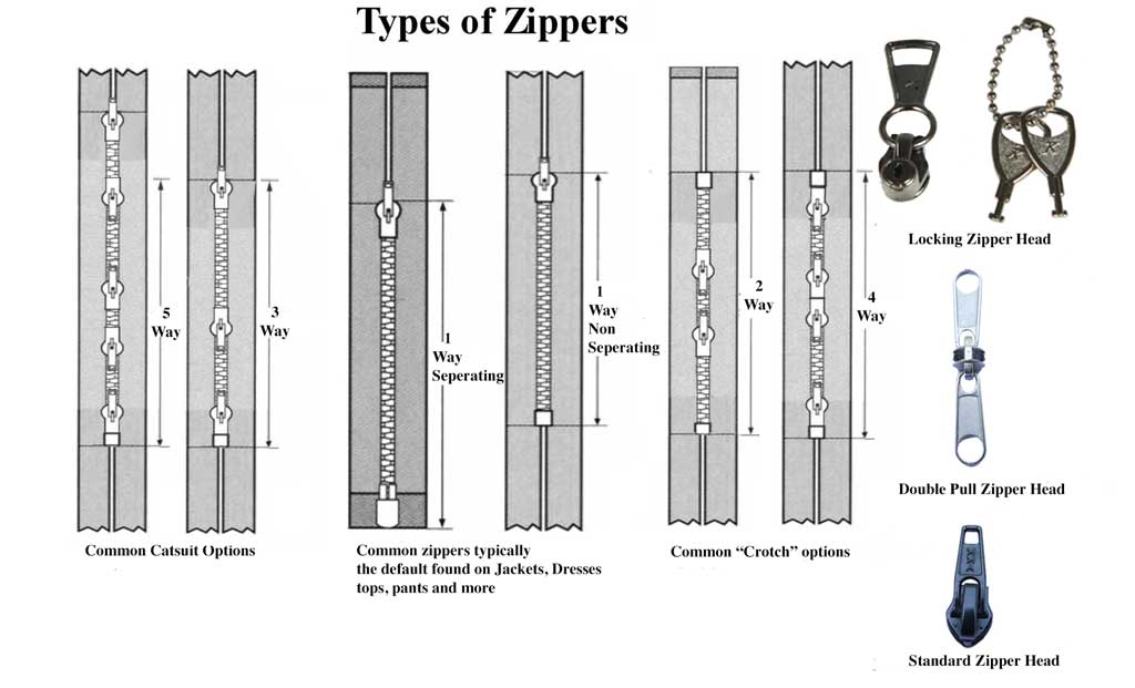 Different kinds of zippers we offer